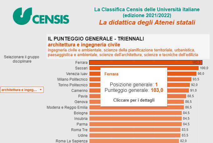Qualità della didattica: Ingegneria-Unife al top della classifica nazionale CENSIS